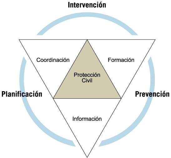 esquema de las actuaciones en materia de Protección Civil