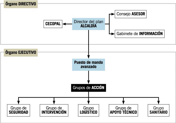 esquema organizativo del funcionamiento en caso de emergencia