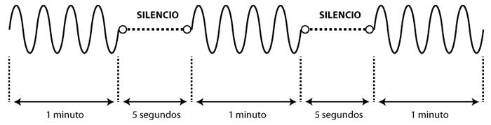 grafica de secuencia sonido aviso de alerta